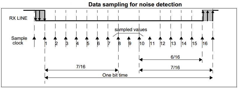 UART Oversampling For Noise Detection