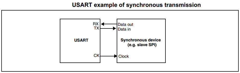 UART Synchronous Operation