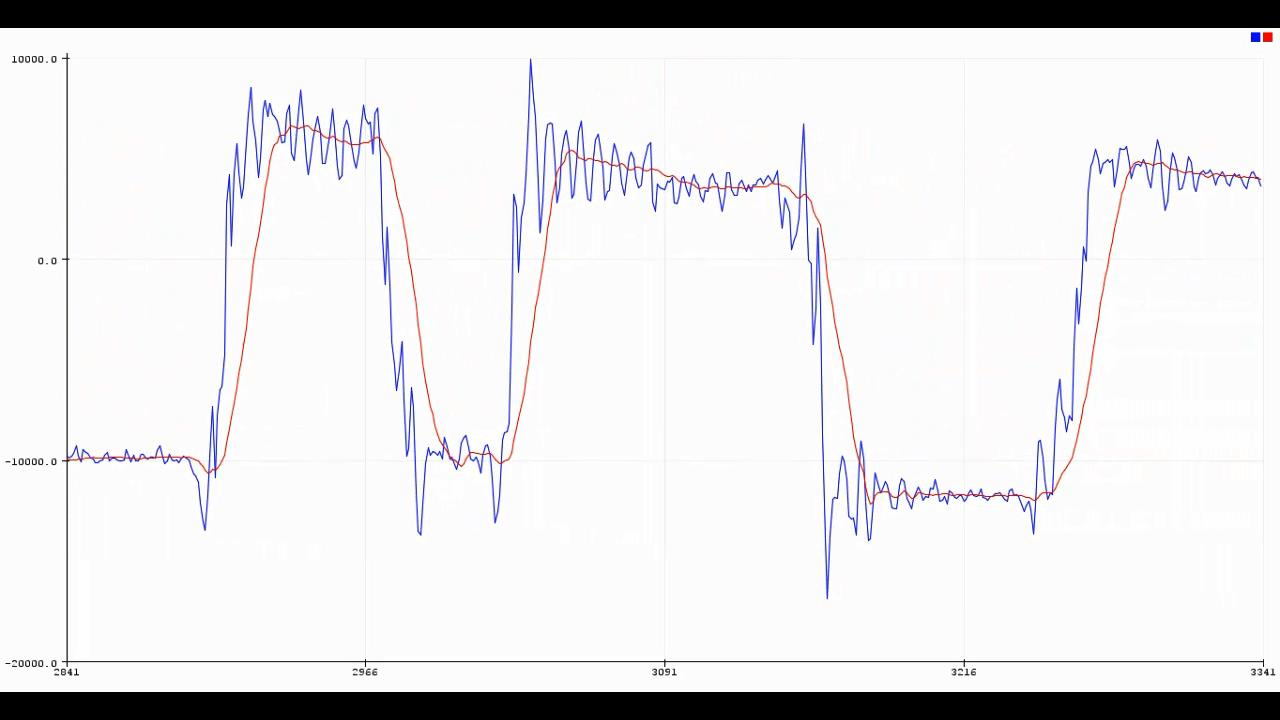 Map Function In Arduino Example And Moving Average Filters
