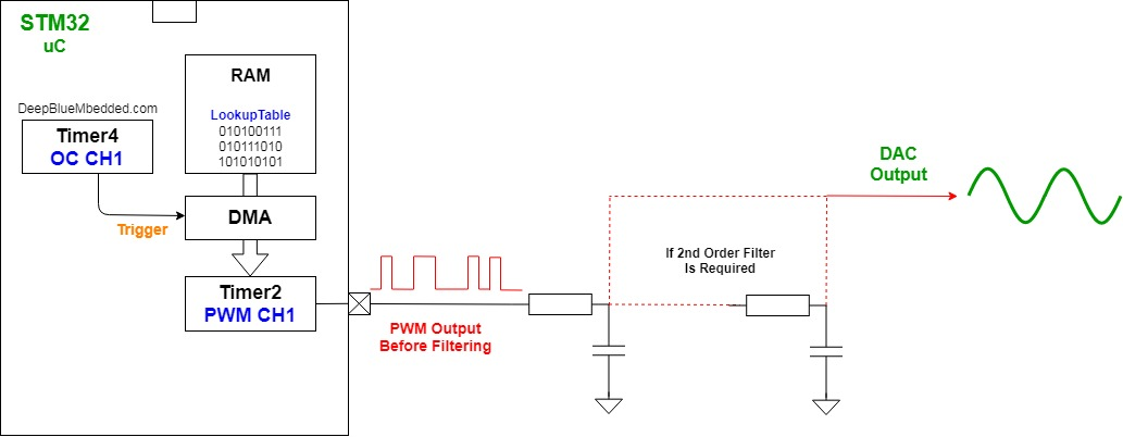 STM32 PWM DAC DMA sine Wave Generation With Blue Pill 50Hz Waveform With DMA Timer Triggered