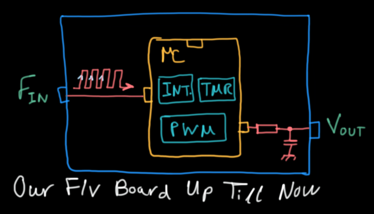 Our F-V Board Up Till Now