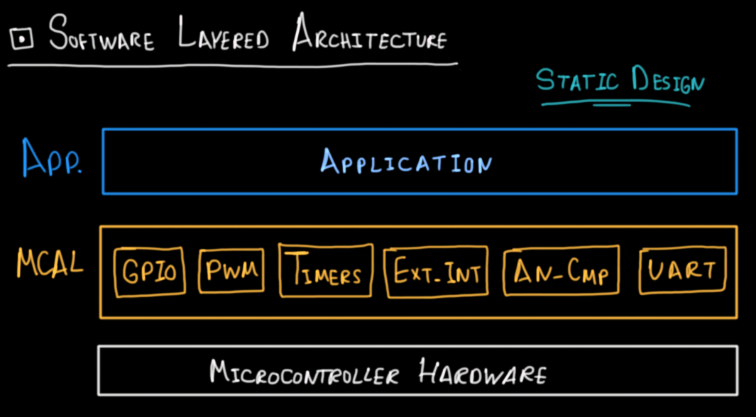 SW Layered Architecture