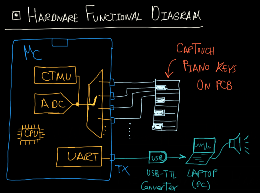 CapTouch Piano Project Diagram