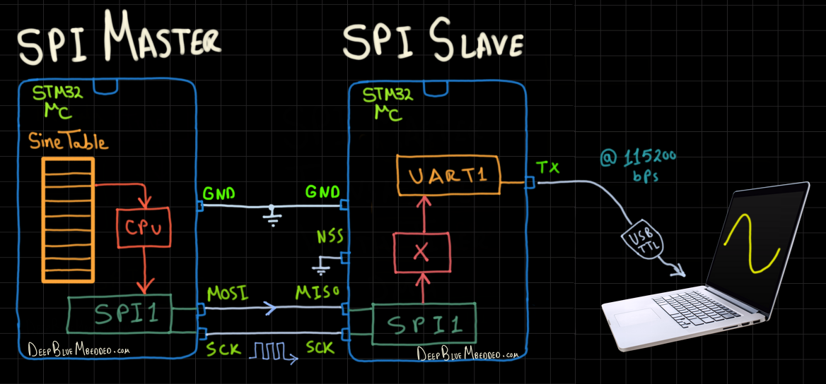 How To Receive SPI With STM32 Using DMA Interrupt HAL Code Example