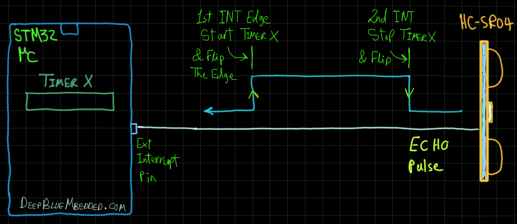 STM32 With HC-SR04 Ultrasonic Sensor EXT Interrupt With Timer Technique