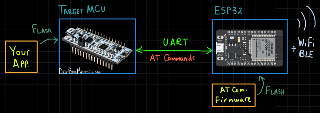 ESP32 Getting Started Tutorial - AT Command Mode